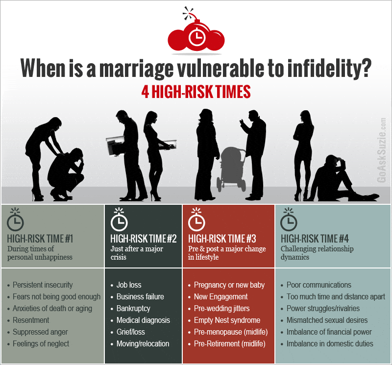 To Infidelity Over How Marriage Get In A