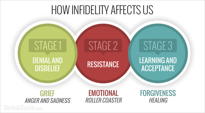 how infidelity affects people