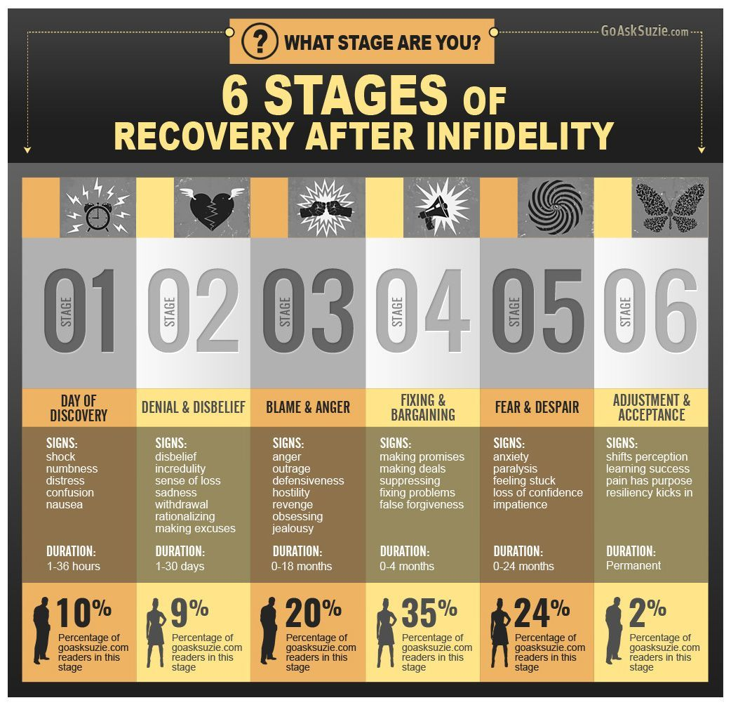 6 Stages of Recovery After Infidelity