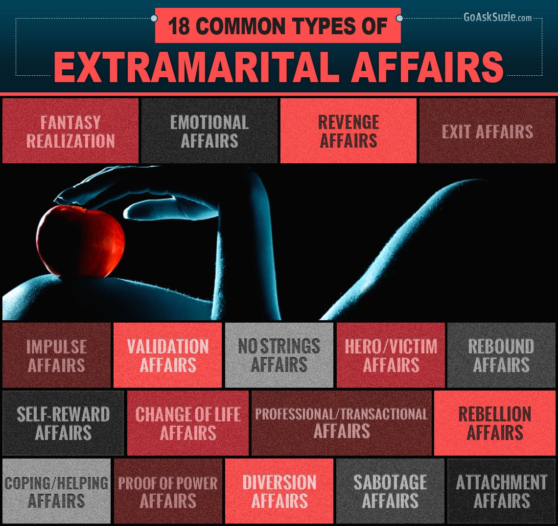 18 Common Types of Extramarital Affairs
