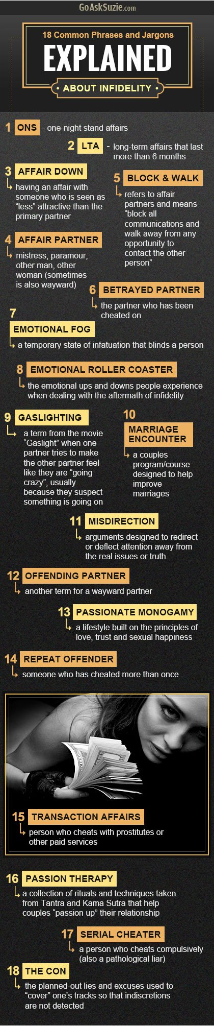 Common Phrases and Jargon About Infidelity