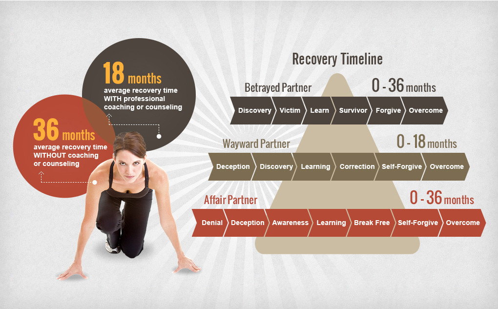 Recovery Timeline After Infidelity
