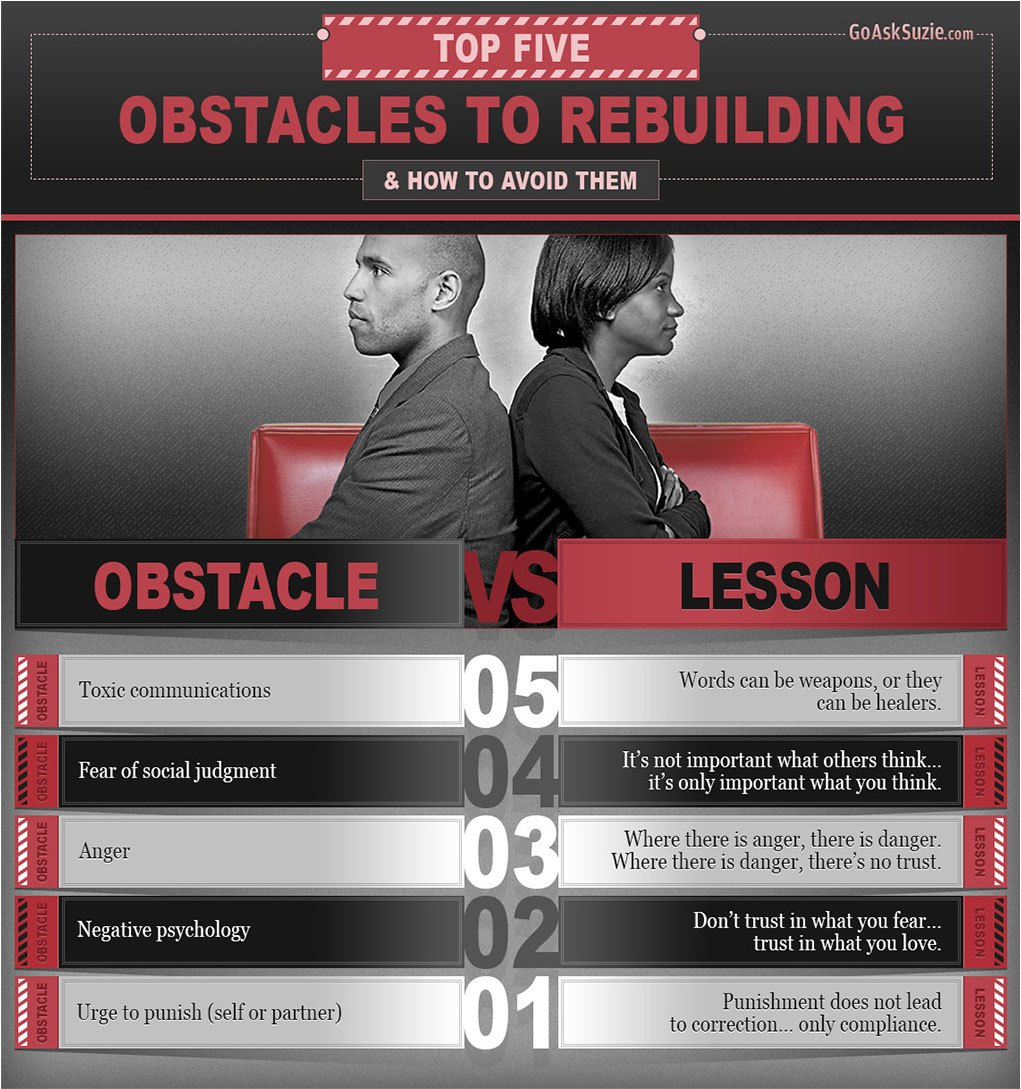 Top 5 Obstacles to Rebuilding