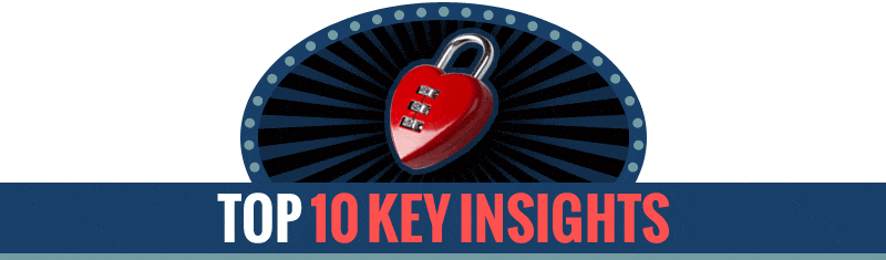 10 Insights to Infidelity Proof a Marriage