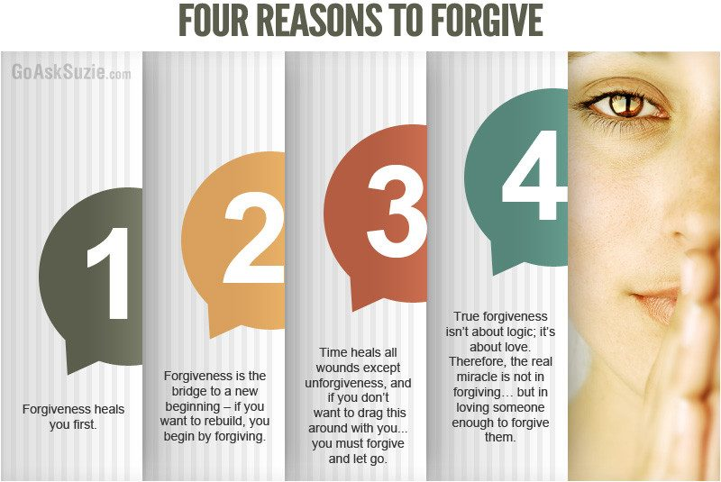FOUR REASONS Four Reasons To Forgive Infographic
