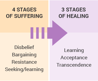 Stages of recovery for the betrayed spouse