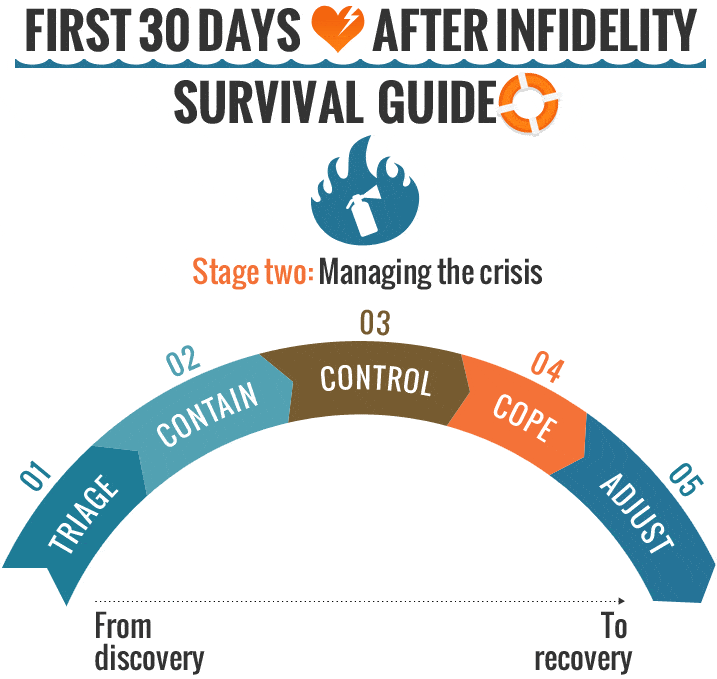 Surviving The First 30 Days Stage2 Managing The Crisis
