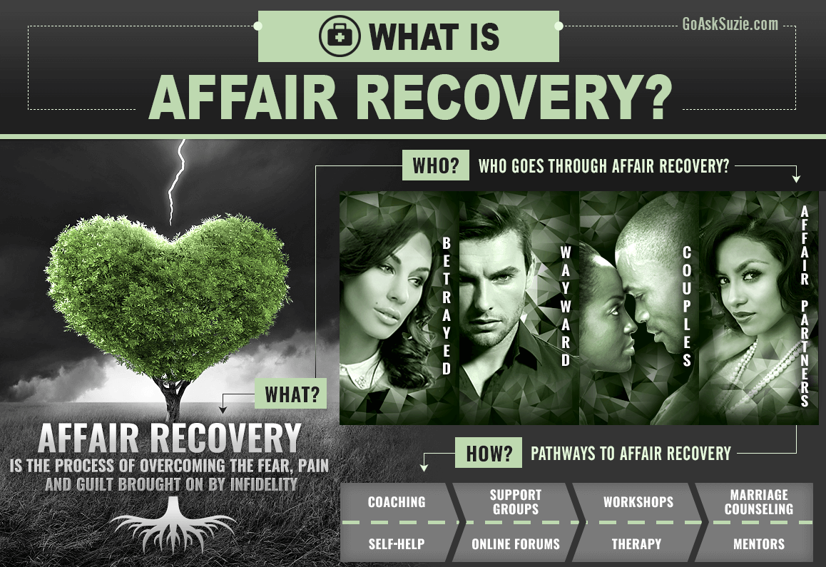 What Is Affair Recovery ?