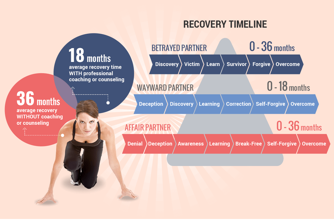 Recovery Timeline