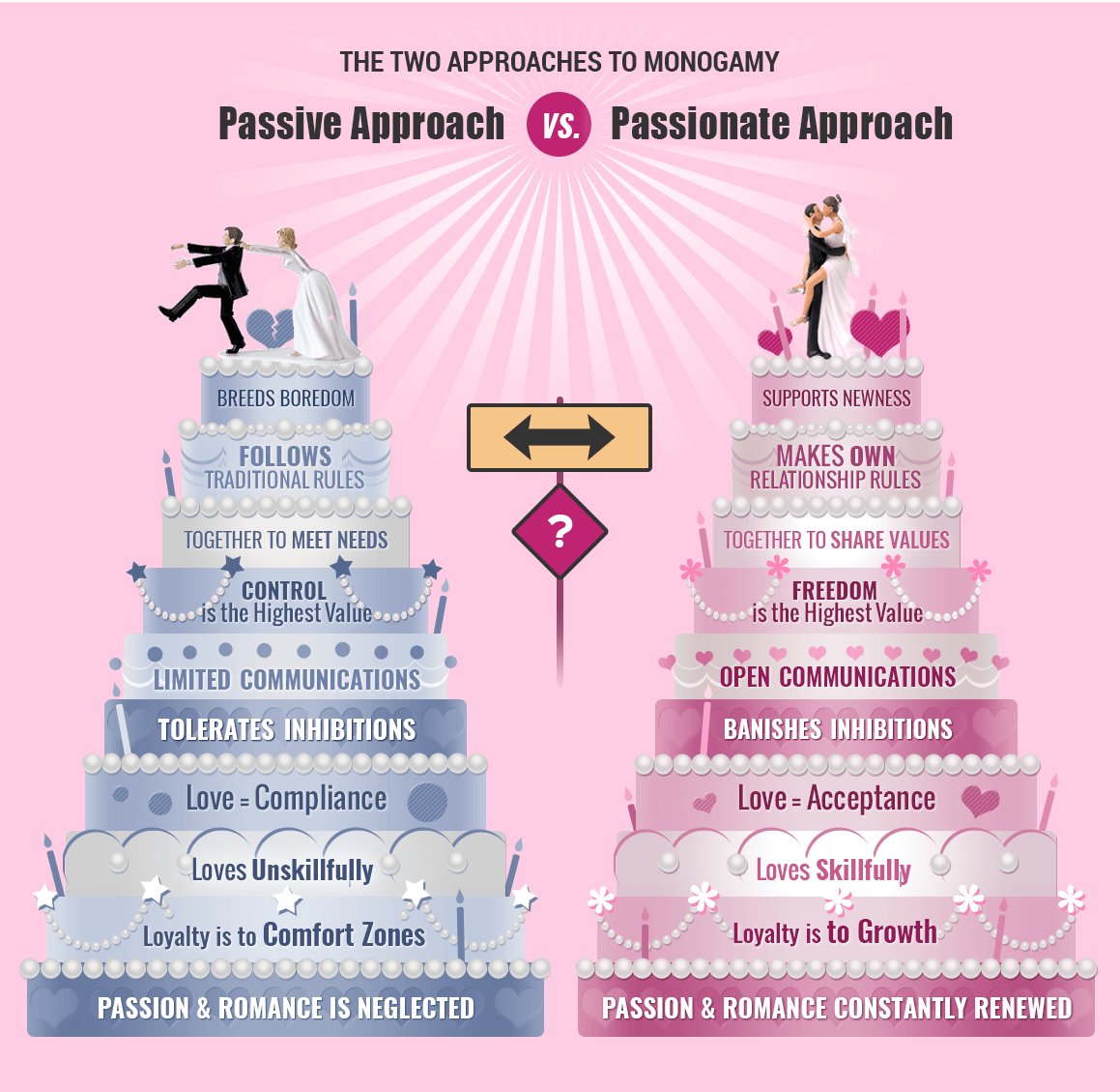 Passive Approach Vs Passionate Approach